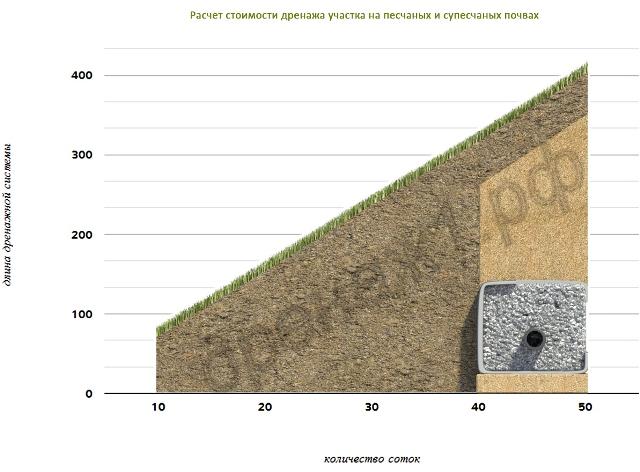 Глубинный дренаж участка своими руками на глинистых почвах 469